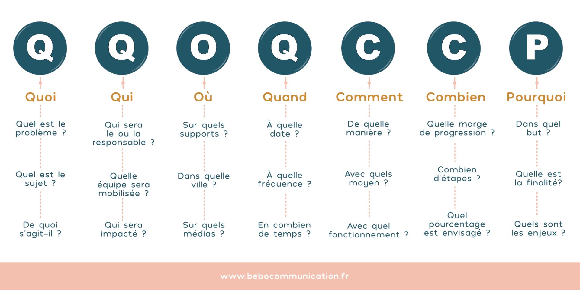 QQOQCCP