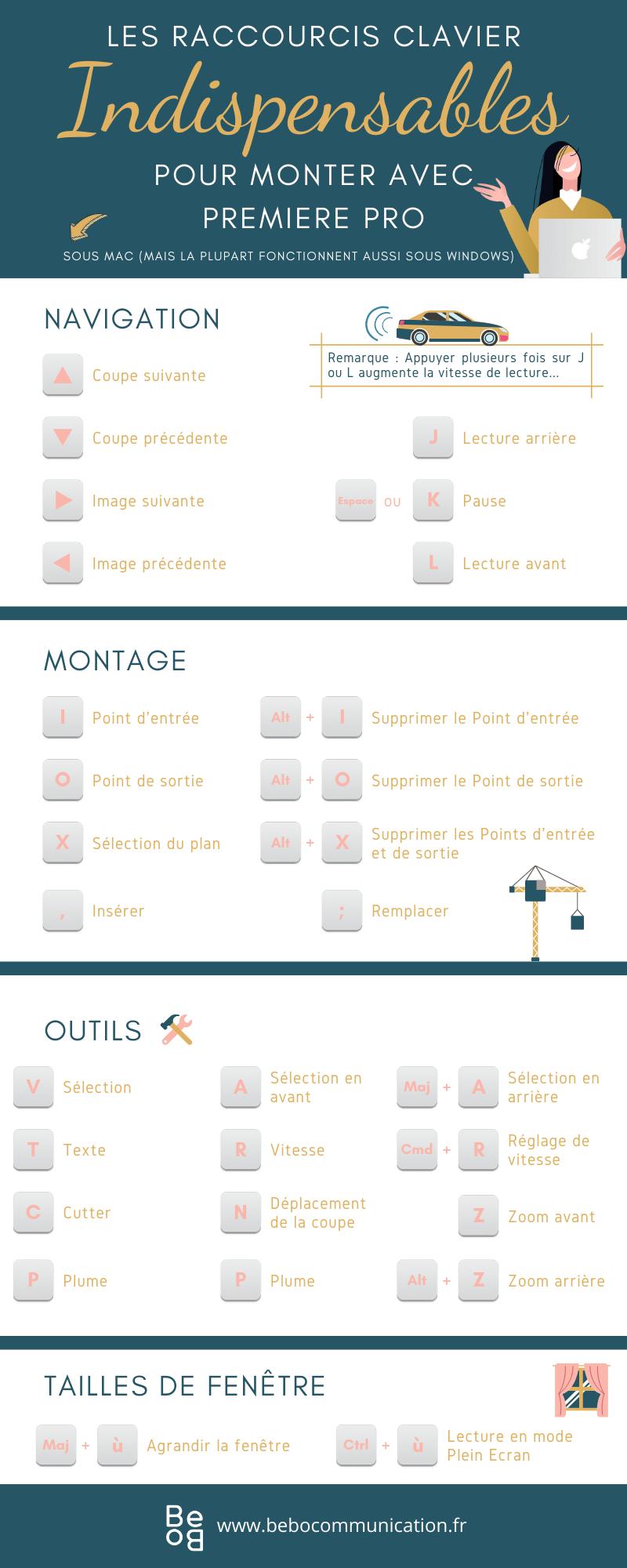 Les raccourcis claviers indispensables pour monter avec Premiere Pro