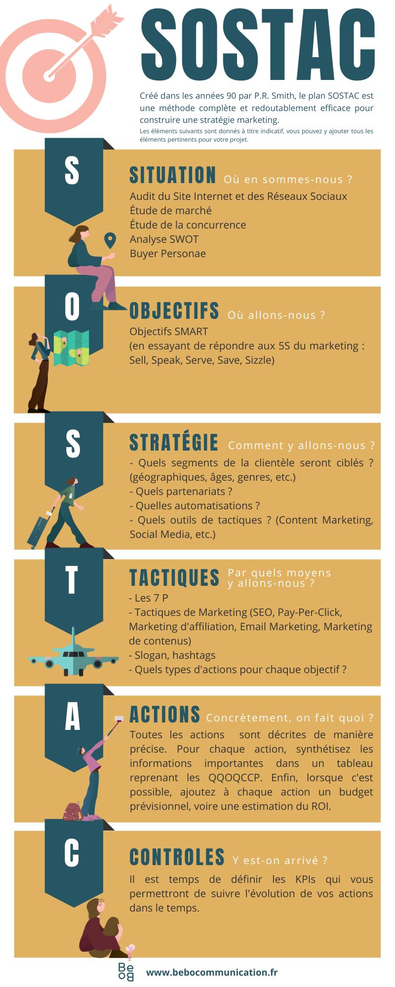 Présentation du Plan SOSTAC (méthode pour construire votre stratégie de Marketing Digital)
