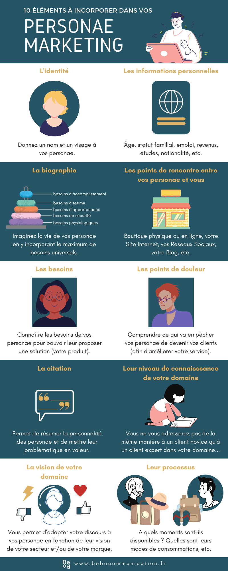 Créer des personae marketing