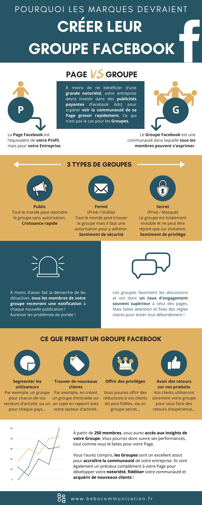 Pourquoi les marques devraient créer un groupe FaceBook