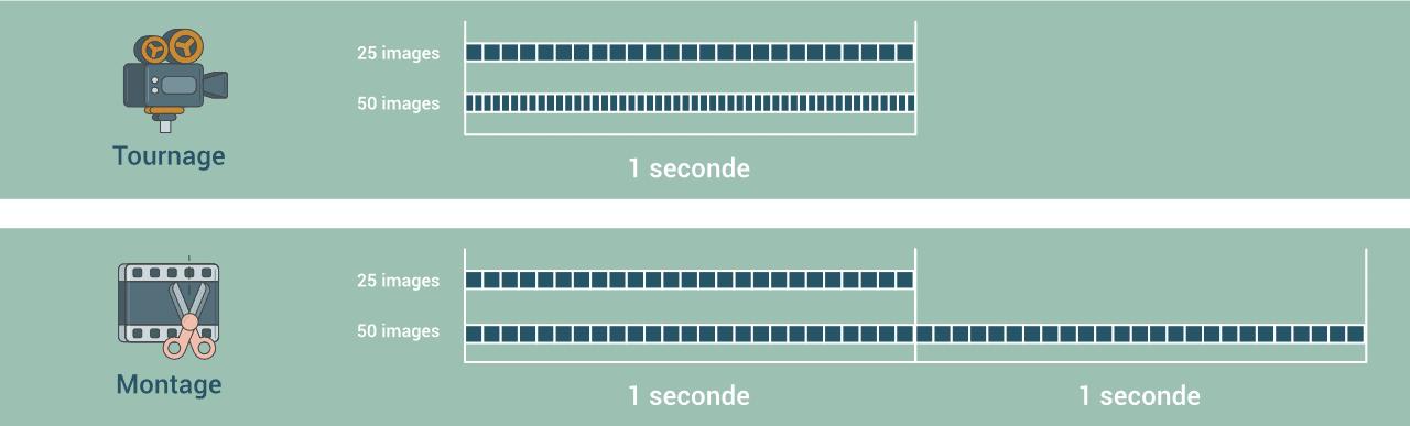 Comment faire une vidéo ? différence entre la fréquence d'images au tournage et au montage